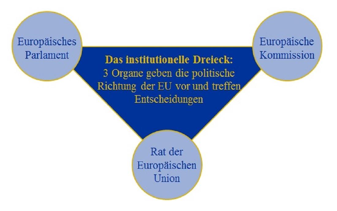 EU Organe Institutionelles Dreieck 3 EU Organe
